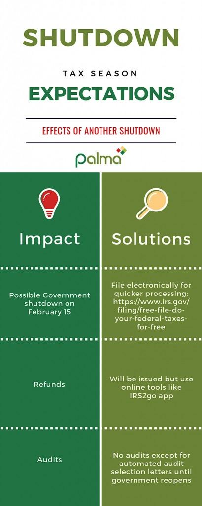 Tax Season Shutdown Impact Infographic
